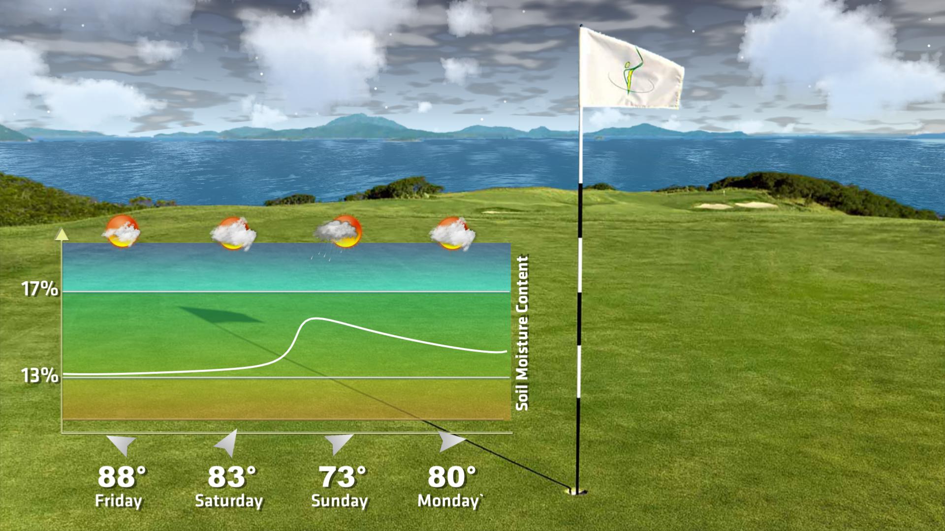 SoilMoisture_GolfCourse_forecast.png