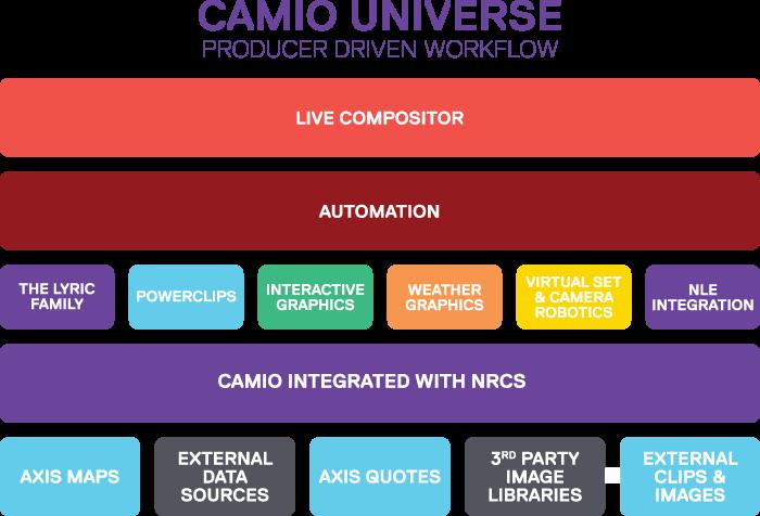 CAMIO-Universe_workflow_RGB.png